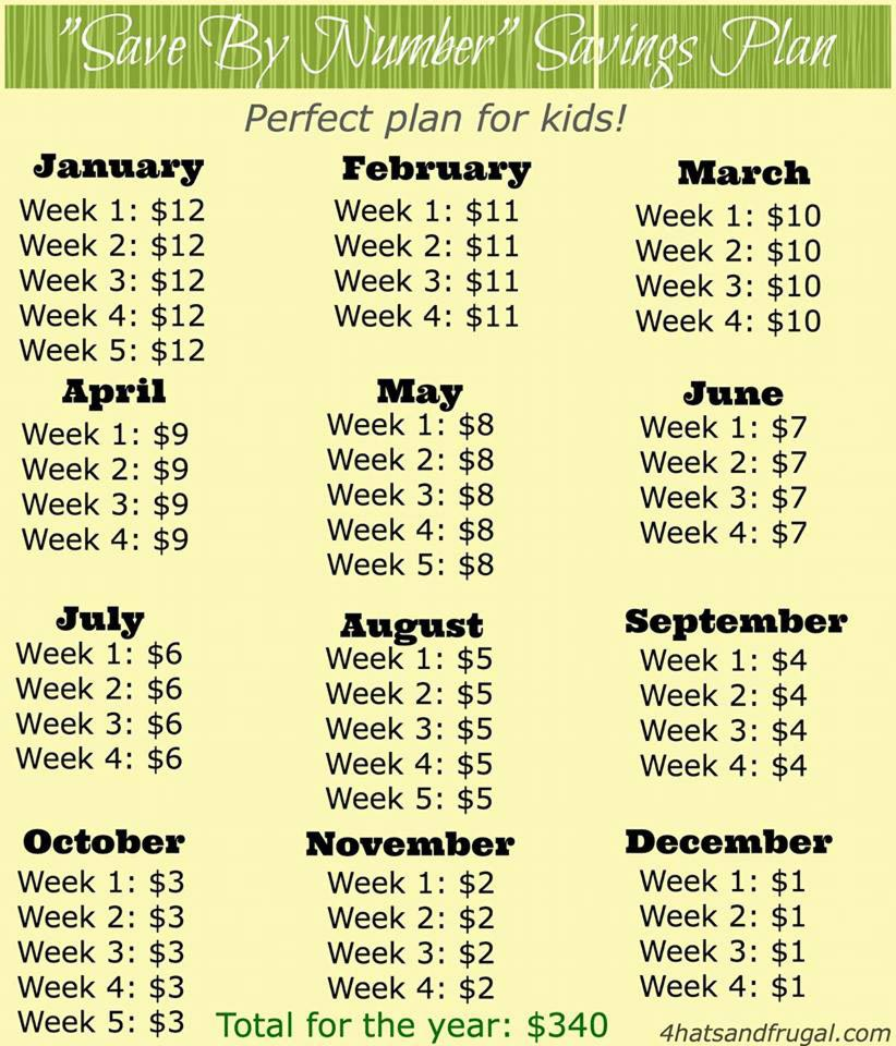 Plan economii copii
